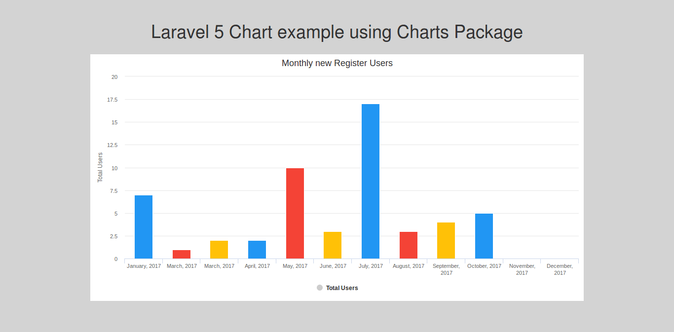Laravel 5 Chart example using Charts Package - HDTuto com